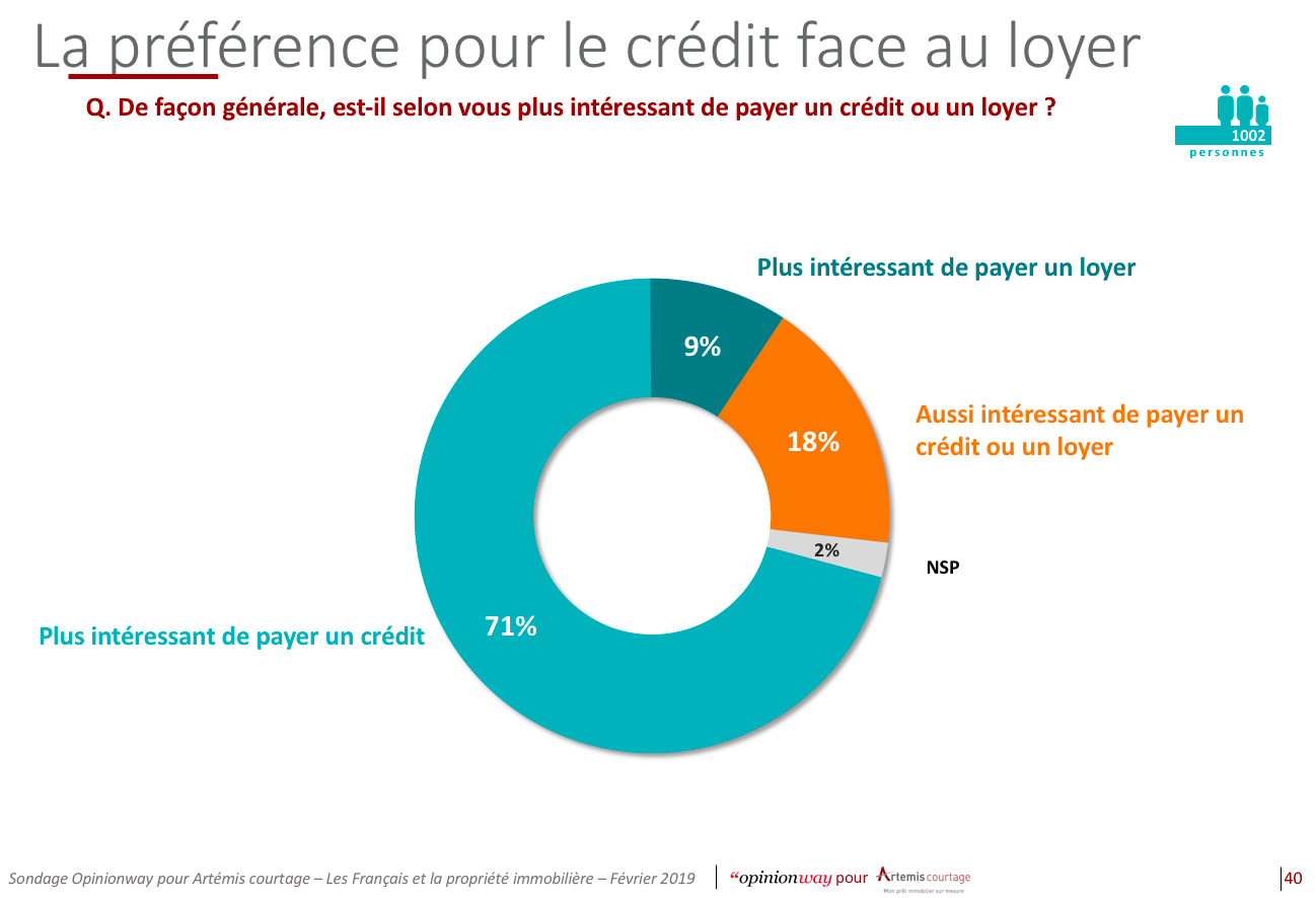 La préférence pour le crédit face au loyer