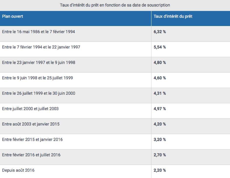 Plan Epargne Logement Pour Financer Un Credit Immobilier