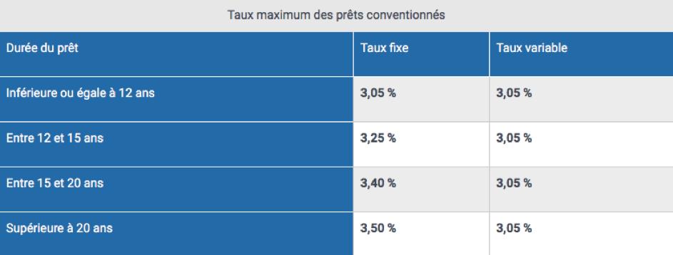 taux pret conventionne